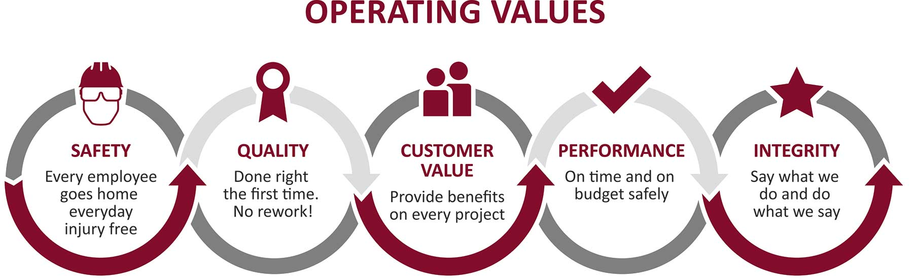 CIMS Ltd Operating Values