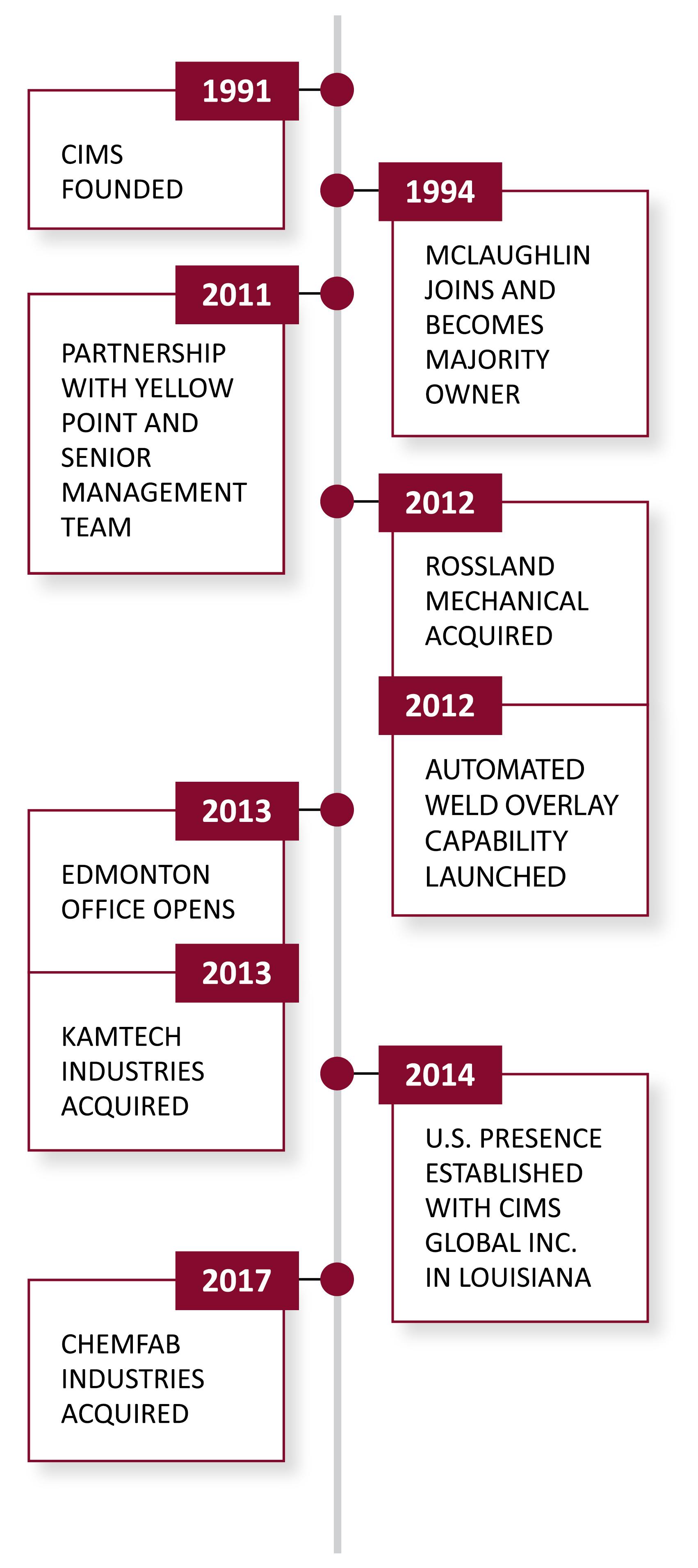 CIMS Ltd Timeline Story